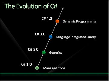 Evolution of C# - Anders Hejlsberg
