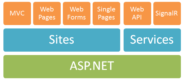 The ASP.NET Stack